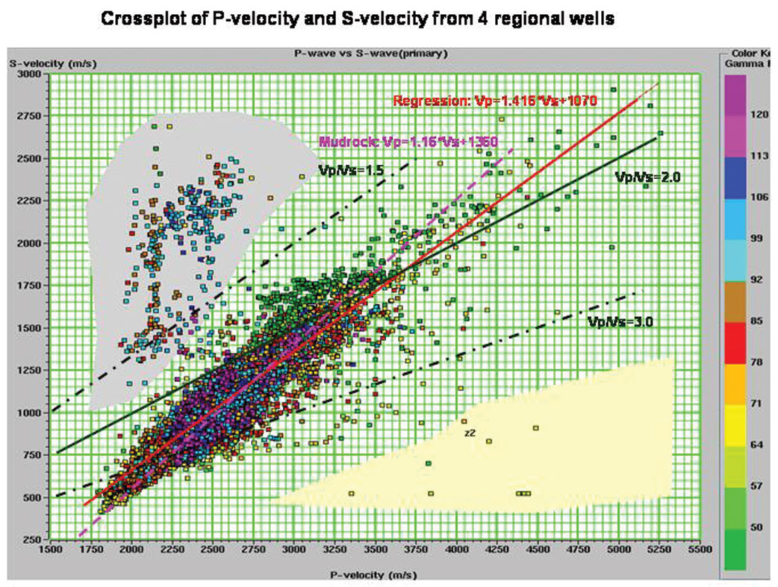 hight resolution of figure 1 crossplot of measured vp and vs values from logs in 4 regional wells