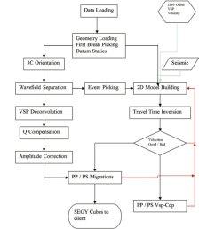 2d walkaway flow chart  [ 1100 x 1000 Pixel ]