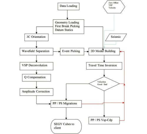 small resolution of 2d walkaway flow chart