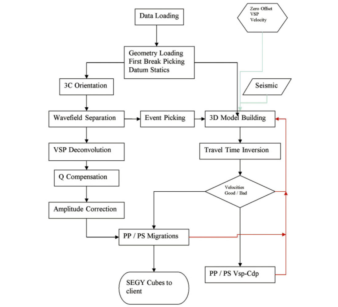 hight resolution of 3d vsp processing flow chart