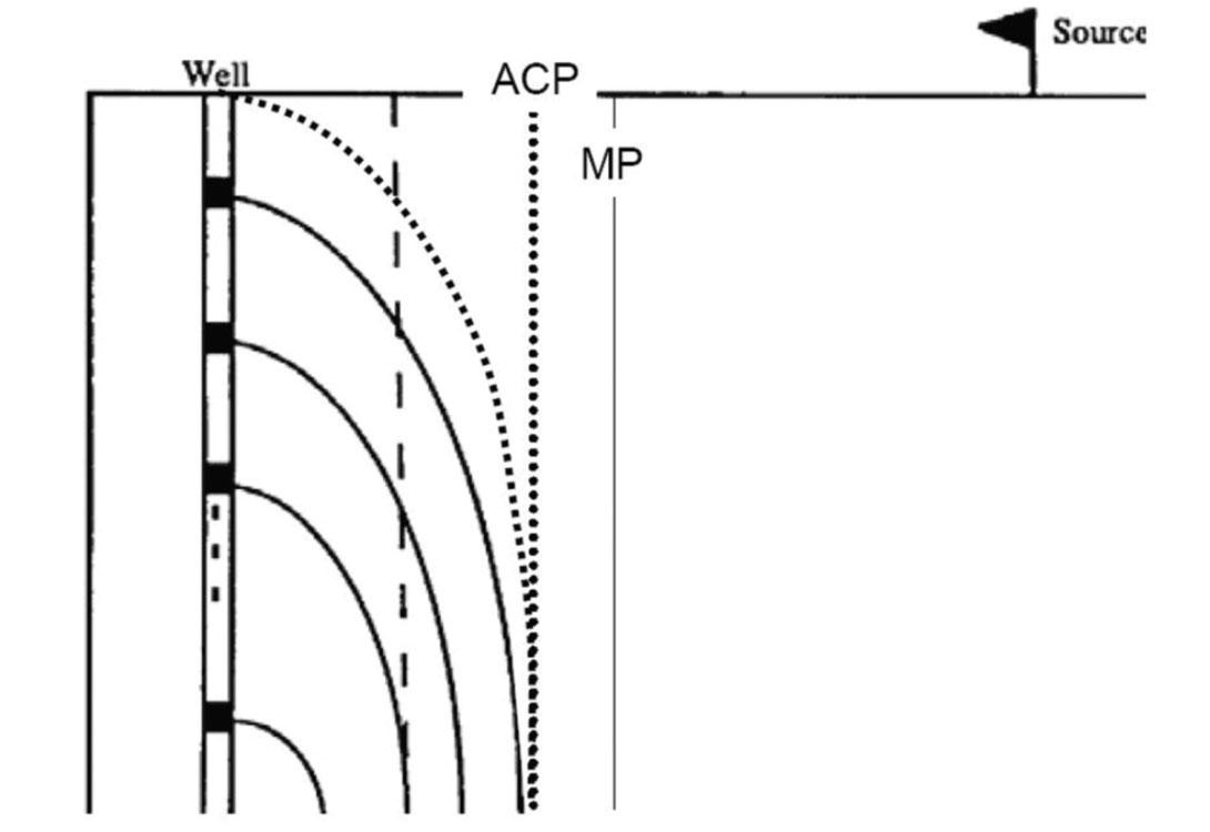 The measure of full-wave motion: An overview of