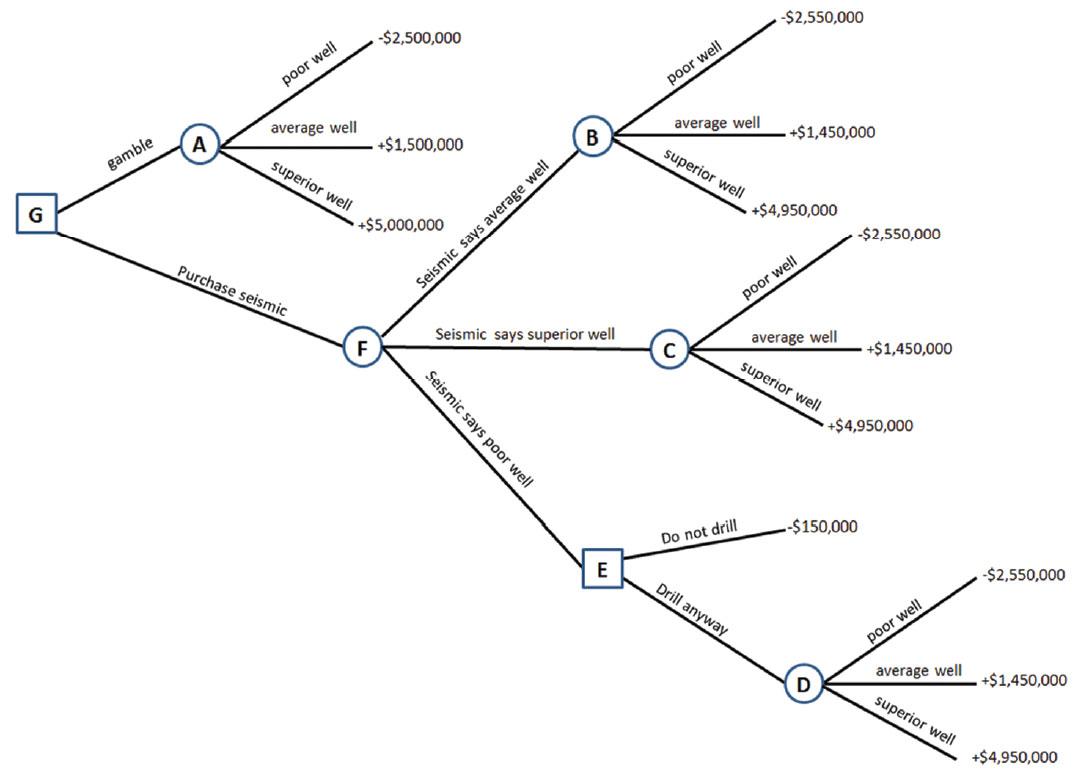 Estimating the value of Geophysics: decision analysis