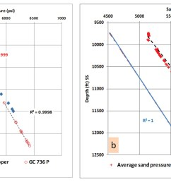 plot a displays zone b upper pleistocene sands pressure depth relationship in deep water wells the measured pressure data rft shows a shift in the  [ 1650 x 780 Pixel ]