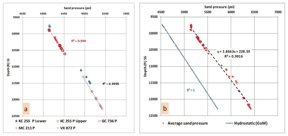 medium resolution of plot a displays zone b upper pleistocene sands pressure depth relationship in deep water wells the measured pressure data rft shows a shift in the