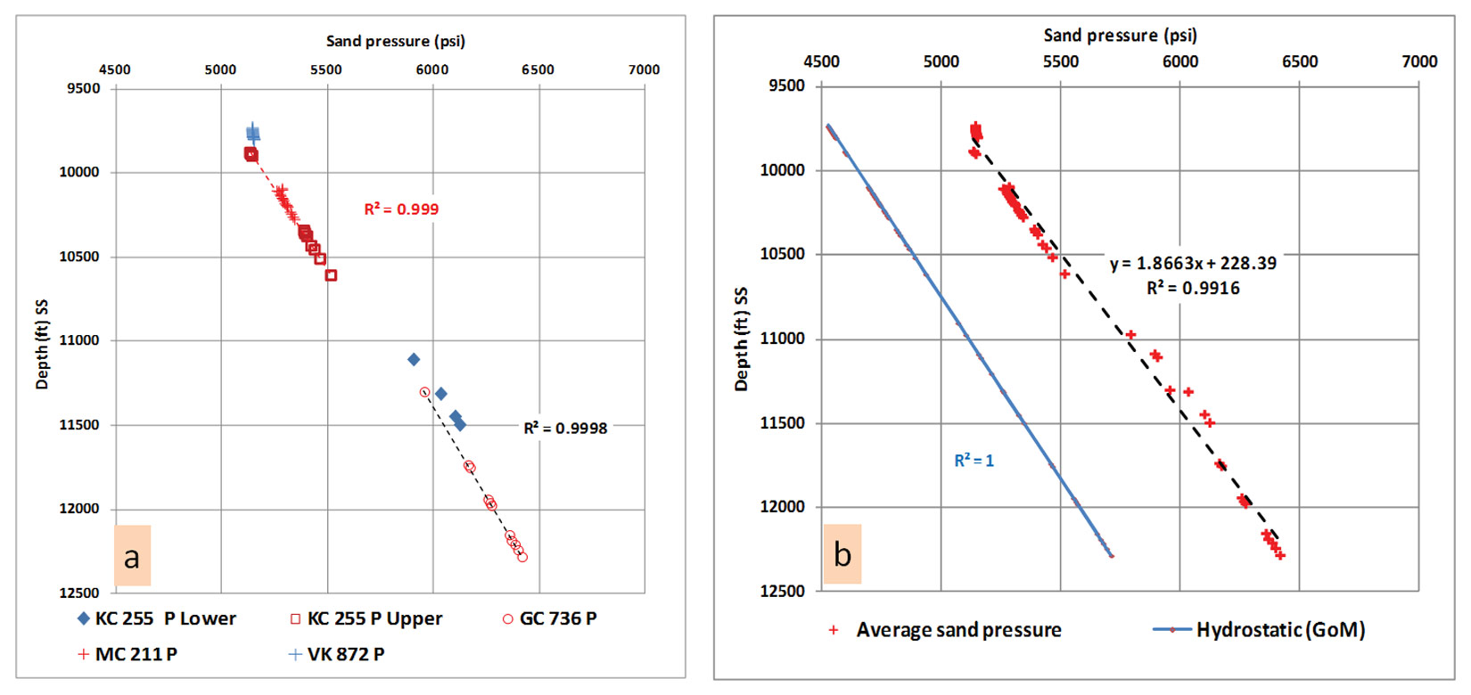 hight resolution of plot a displays zone b upper pleistocene sands pressure depth relationship in deep water wells the measured pressure data rft shows a shift in the