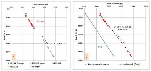 small resolution of plot a displays zone b upper pleistocene sands pressure depth relationship in deep water wells the measured pressure data rft shows a shift in the