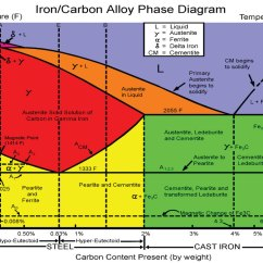 Iron Carbon Phase Diagram Explained How Do You Make A Science Break Steel October 2013 Cseg Recorder