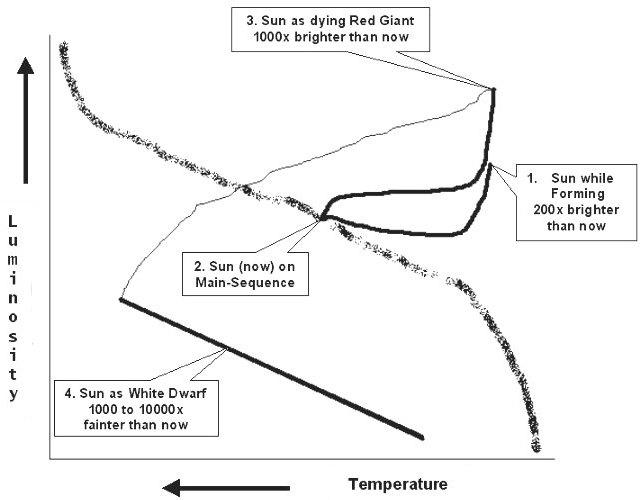 hr diagram lifetime