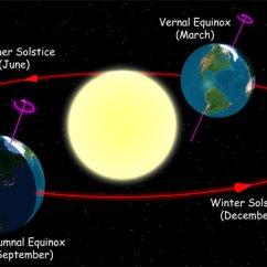 Earth Tilt And Seasons Diagram 1995 Jeep Cherokee Radio Wiring The Showing How Motion Of Around Sun Tilts Northern Hemisphere Toward