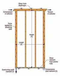 Anchorage of wood shear walls to concrete for tension and ...