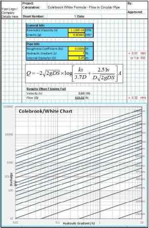 Pipe Flow Design | Civil + Structural Engineer magazine