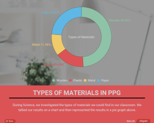 Infographic of a Materials Investigation in a Pre Primary Classroom