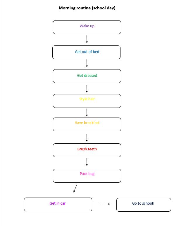 Task 6