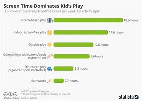 Option 2 – Daily screen time