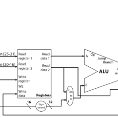 Cpu Wiring Diagram Stereo For 2004 Jeep Grand Cherokee Cse141l Lab 2: Single-cycle Mips Datapath