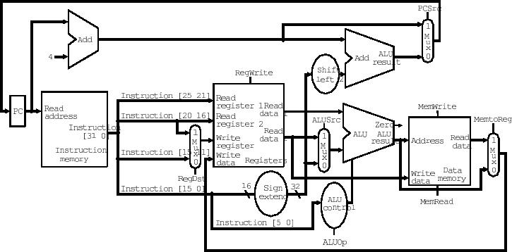 Week 3: Single Cycle CPU