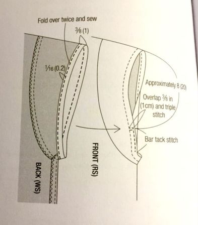 Sleeve diagram - Stylish Remakes - Violette Room - csews.com