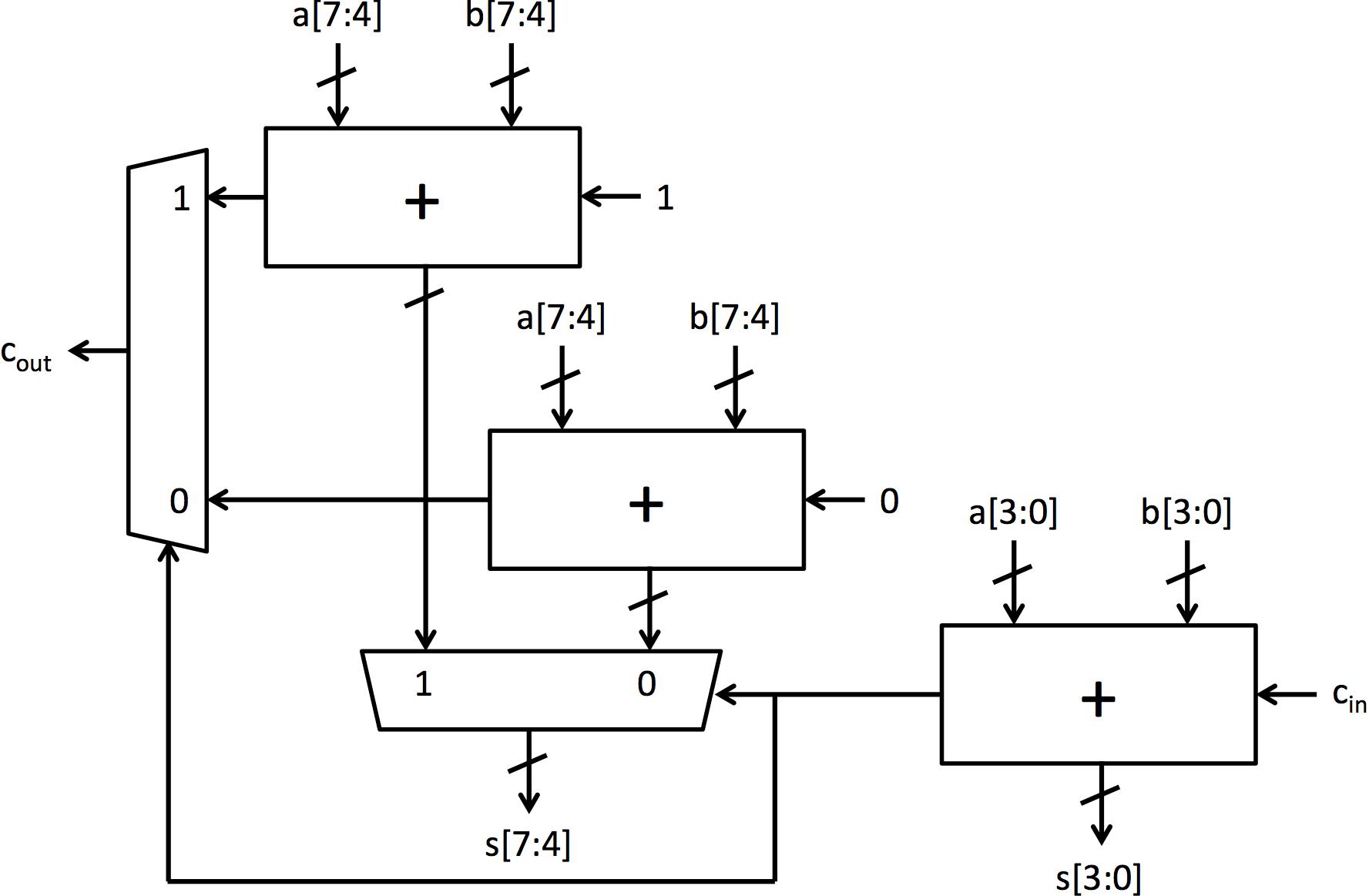 1 Bit Adder Schematic