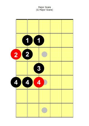 Major Scale Guitar | Center Stage Guitar Academy
