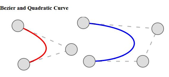 Bezier and Quadratic Curve Using Canvas in HTML5