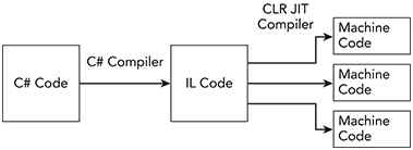 How To Get Started In Computer Programming