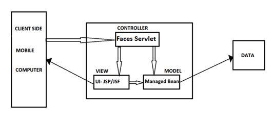 Introduction To Java Server Faces (JSF)