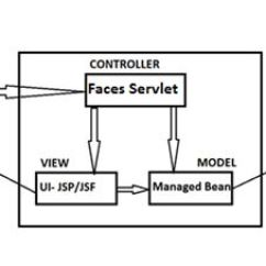 Jsf Architecture Diagram 36 Volt Yamaha Battery Wiring Introduction To Java Server Faces Applications Run Inside A Servlet Container All The Processing Related Is Done Procedure Said Below Explains How
