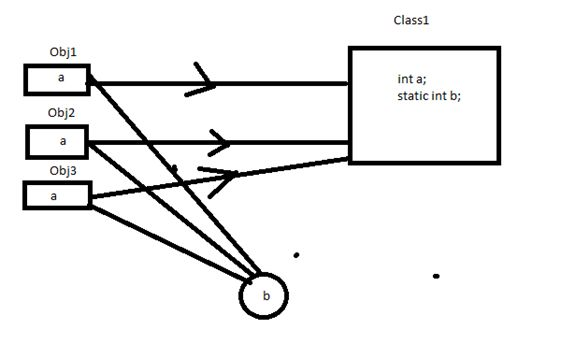 Working With Instance and Static Data Members of a Class in C#