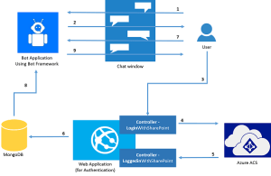 Chat Bot With SharePoint Authentication  Part Two