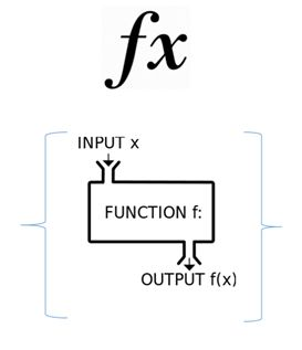Introduction To Functional Programming And F#