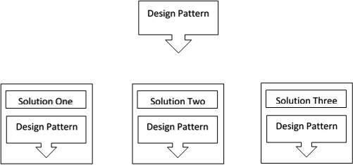 Software Architecture And Patterns