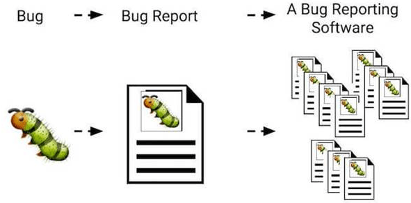 Software Testing: The Essential Guide To Bug Reports
