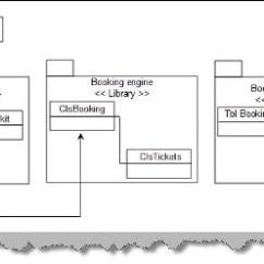 Library Management System In Uml With All Diagrams Advanced Origami Diagram Unified Modeling Language (uml): Part Ii