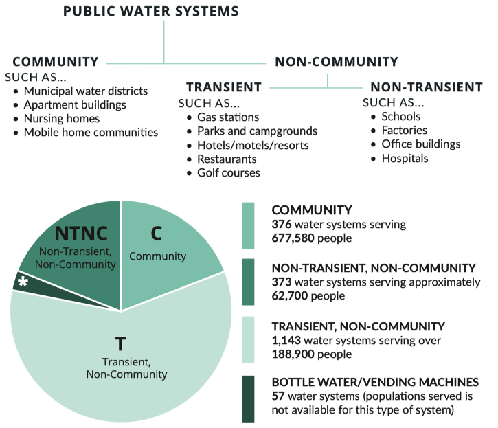 Image showing the kinds of public water systems in Maine.