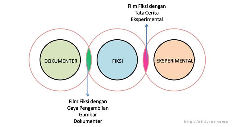 3 Jenis Film