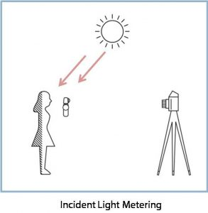 Incident Light Metering