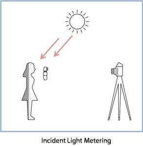 Incident Light Metering