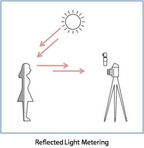 Reflected Light Metering