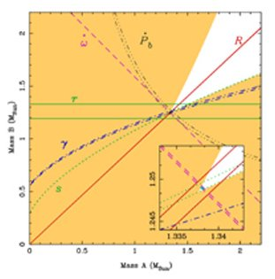 Mass-mass plot for the Double Pulsar system