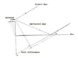 This diagram illustrates the principle of the Sea Interferometer as used at Dover Heights