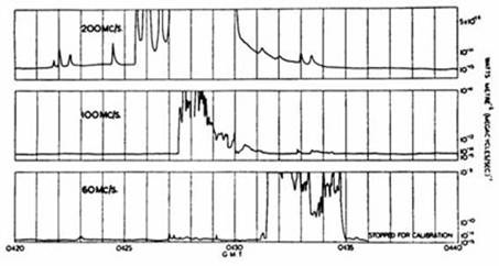 A chart recording obtained in 1947