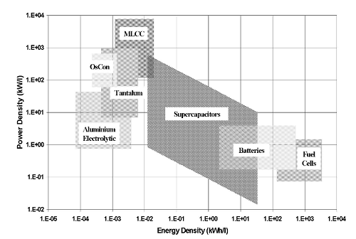 Graph showing a comparison of energy storage technologies