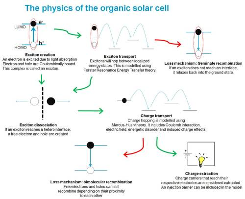 small resolution of understanding organic solar cells using supercomputers what a super idea