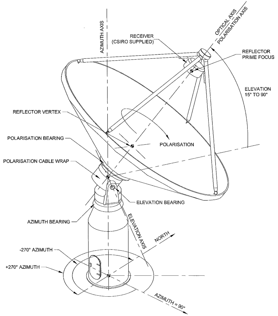 hight resolution of a schematic of an askap antenna showing the three axes of rotation credit