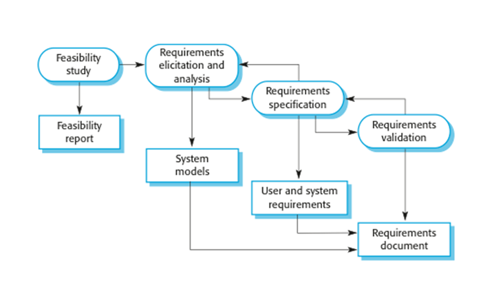 Image result for Requirements Engineering process picture
