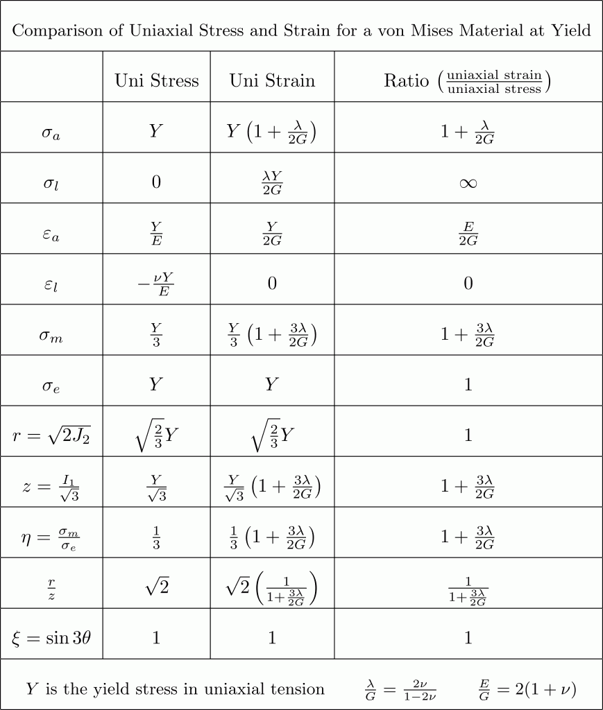 Comparison of Uniaxial Stress and Strain for a von Mises Material at Yield