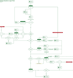 desktop web application flow diagram [ 1691 x 1718 Pixel ]