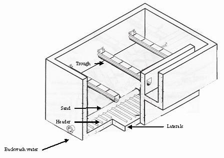 Rapid gravity sand filters: Developments in filter floor