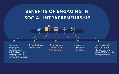 Erfolgreiches Social Intrapreneurship beginnt mit intrinsischer Motivation.