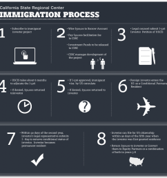 please see the following flowchart for more information regarding the immigration process eb 5 [ 940 x 908 Pixel ]